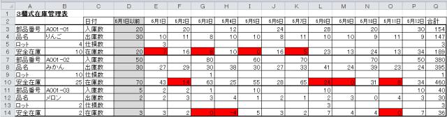 3欄式在庫管理表(入出庫管理&歩留まり)