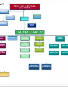 Shiloh church organization chart shows the business structure of ministry also baptist rh shilohbchayward