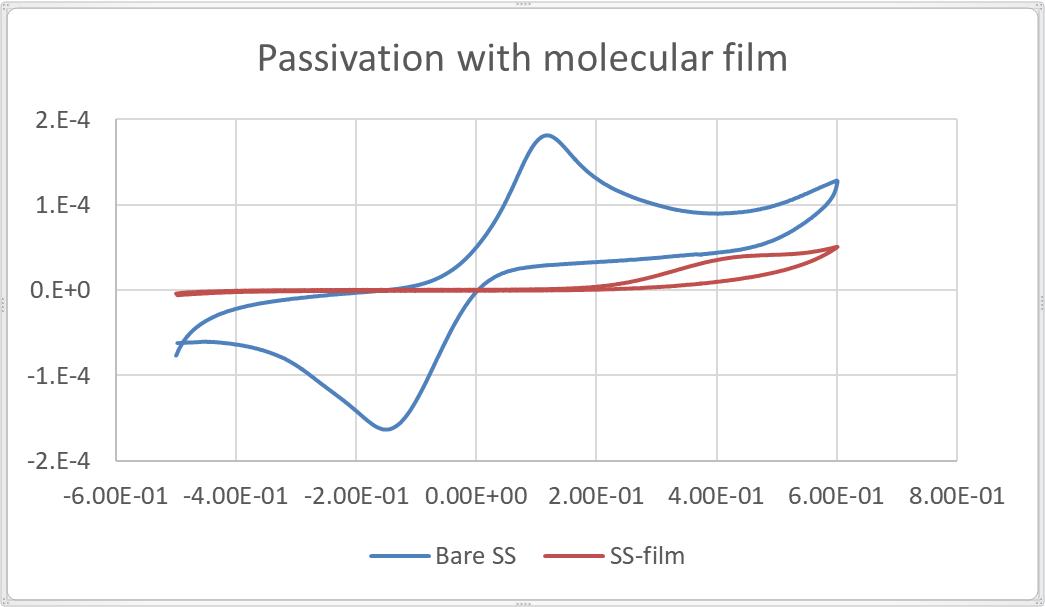 passivation with molecular film graph