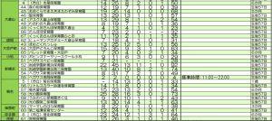小机や大倉山など周辺エリアにある保育園における入所待ちの延べ人数(2016年7月)