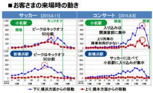 サッカーとライブ開催時では両駅の利用状況がかなり異なる(JR東日本「大規模イベント時の混雑対応改善事例」より)