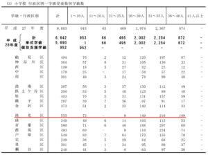 行政区別に見た1クラスあたりの児童数、港北区は「36~40人学級」の数が目立つ
