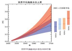 世界平均海面水位の変化の将来予測(気象庁サイト~潮汐・海面水位の知識:世界の過去および将来の海面水位変化のページより)