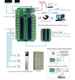 acces control wire diagram [ 2551 x 2799 Pixel ]