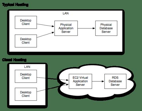 NBX cloud diagram