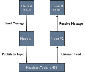AB Hazelcast Topic
