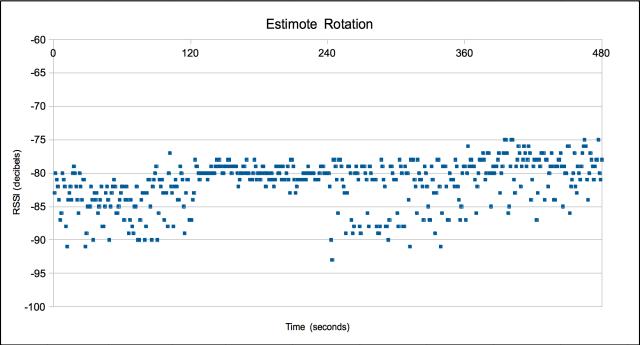 Estimote Rotation