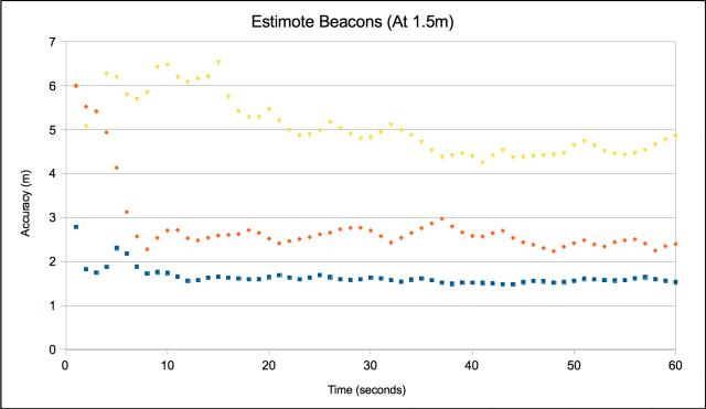 Estimote Beacons at 1.5m
