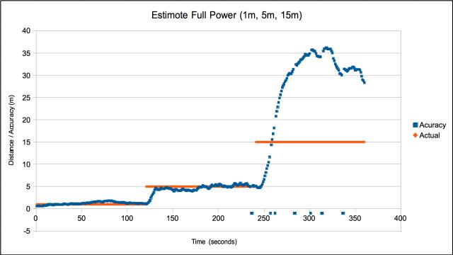 Estimote Full Power