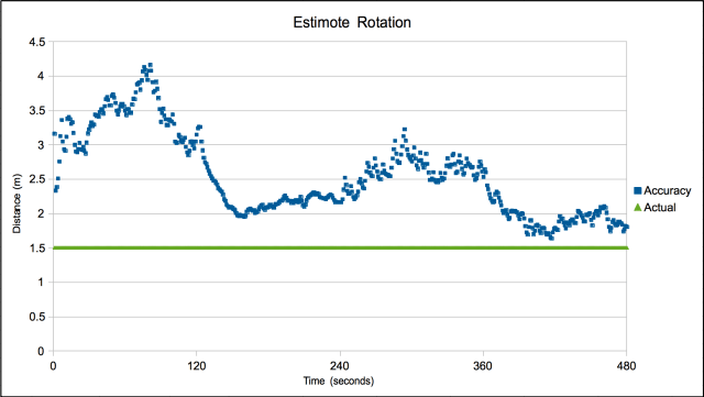 Estimote Rotation Signal Strength