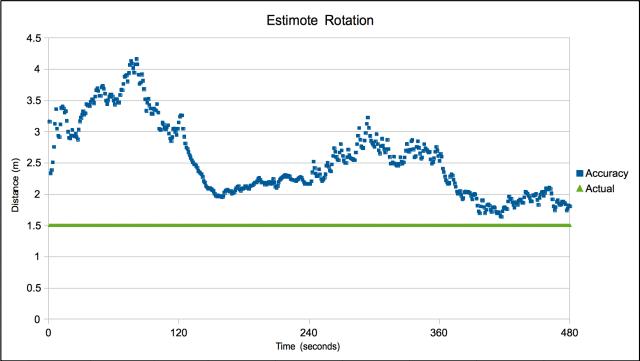 Estimote Rotation Signal Strength
