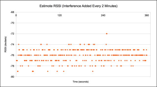 Estimote Interference