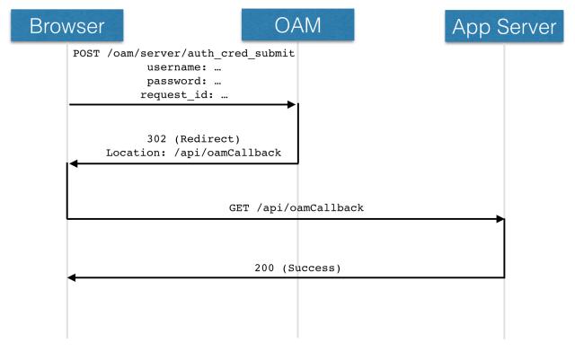 oam-login