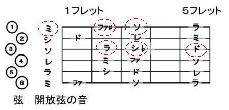 楽典の初歩の初歩:全音と半音