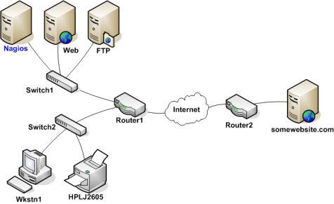 Setup Network And Logical Dependencies In Shinken — Shinken Manual