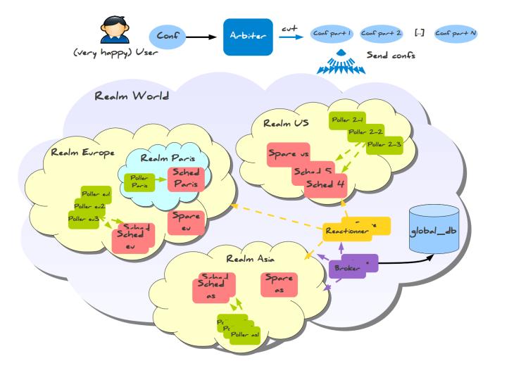 Shinken simple multi-regional distributed architecture