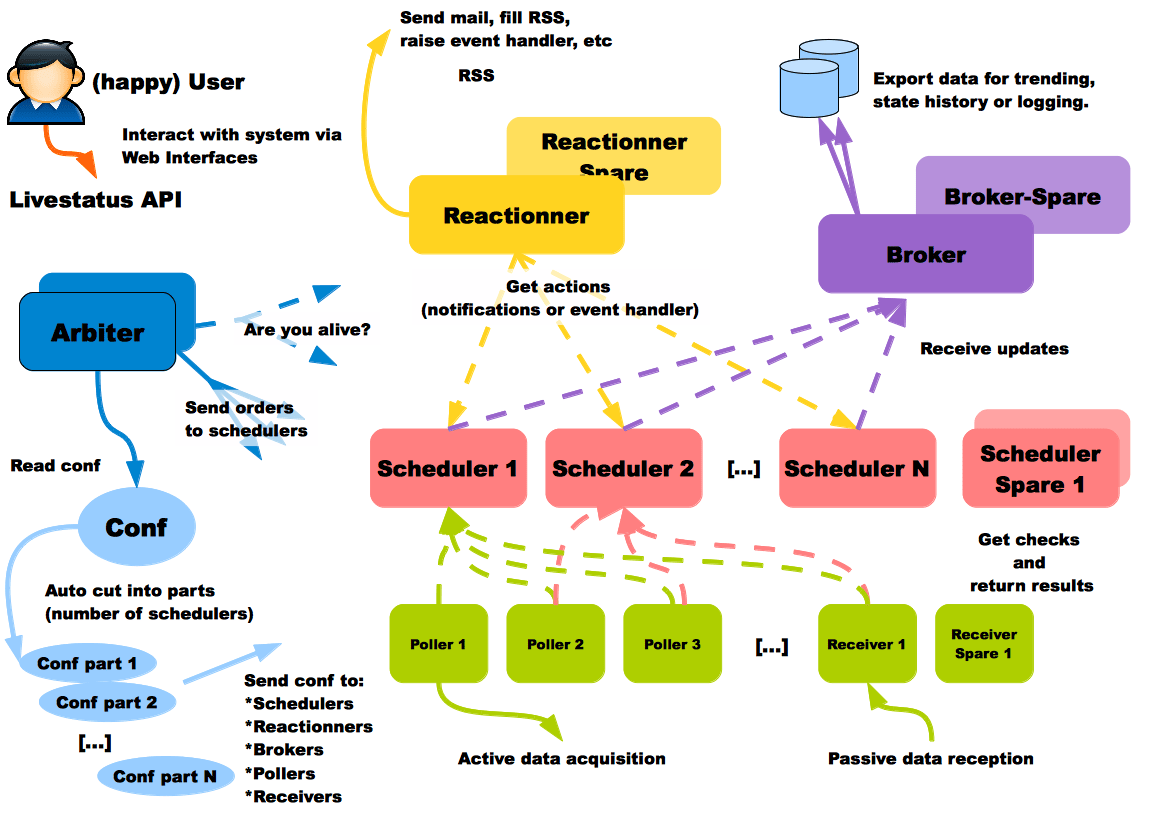 hight resolution of shinken simple distributed architecture