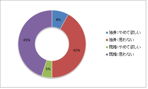 子どものいない既婚者・独身合わせたアンケート結果の円グラフ