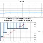 【パワーメーター2019】Xbee高速通信データ欠落対策<HardwareFlow制御追加>