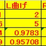 【パワーメーター2019】半周期積分で相関向上した<R=0.978>