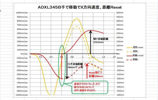 【L-RTK】ADXL試運転:加速度を2回積分して距離だした<誤差をResetで逃げる>