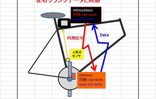 【PowerMeter2020】CPU間無線同期にESP-NOWを試す<導入簡単で低遅延>