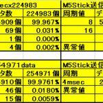 【PowerMeter2020】ESP-NOWの通信速度速い4msecOKだった<BTやXbeeより良い>
