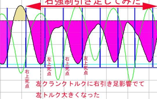 【PowerMeter2020】トルク波形が見えるパワーメーターは必要<引き足の効果>