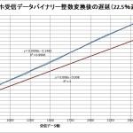 【PowerMete2020】スマホBlueTooth受信リアルタイム速度測定<Bainary-Int変換遅いので間引き>