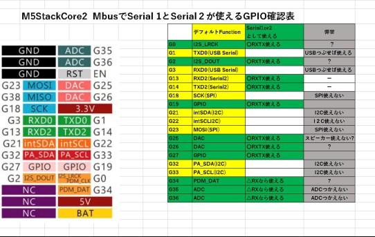 【L-RTK】M5Stack_Serial2接続で手間取った<DefaultではSerial2しか使えない>