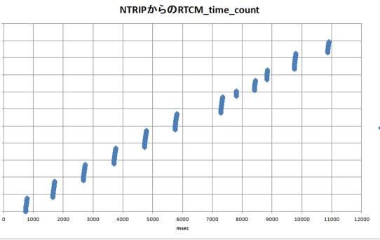 【RTK2021】NTRIPからのRTCM3の受信データの観察<結構ばらつく>