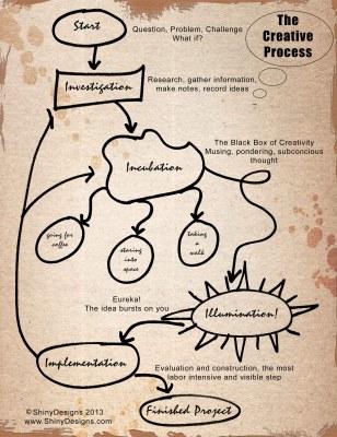 Creative Process Schematic