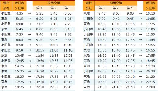 新百合ヶ丘駅から羽田空港行きの高速バスの時刻表(2020年9月16日以降)