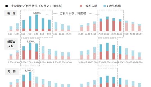 小田急電鉄が新百合ヶ丘駅の朝方通勤・通学時間帯における利用状況を公表