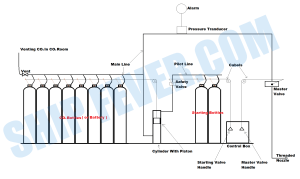 CO2 Flooding System – Fixed Fire Fighting System Ship