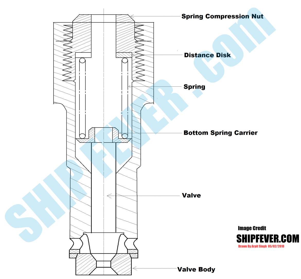 hight resolution of cylinder relief valve