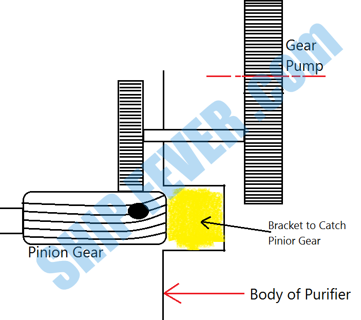 Centrifugal Purifier on Ship: Basic Principle and Working