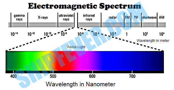 UV Sterilizer Wavelength Chart