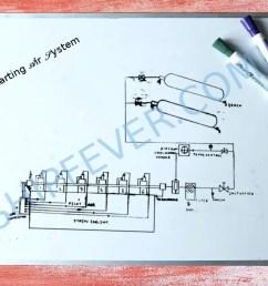 starting air system [ 1080 x 852 Pixel ]