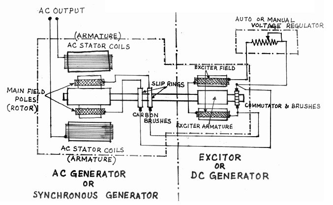D.C Excitation - Excitation Voltage