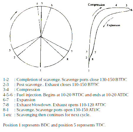 Two Stroke timing Diagram