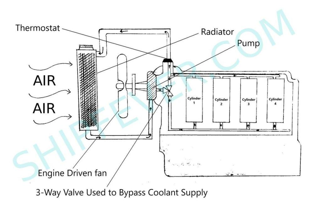 medium resolution of water cooled engine cooling system assembly
