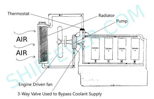 small resolution of water cooled engine cooling system assembly