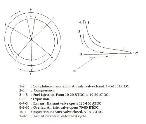 Timing Diagram f four stroke engine