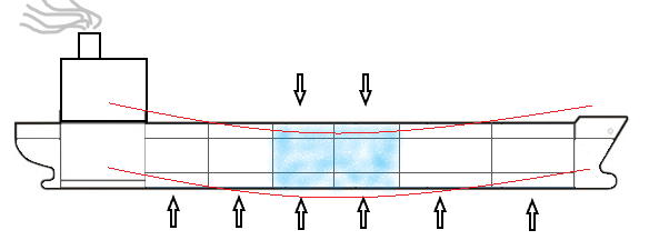 Understanding Role of ballasting On ship