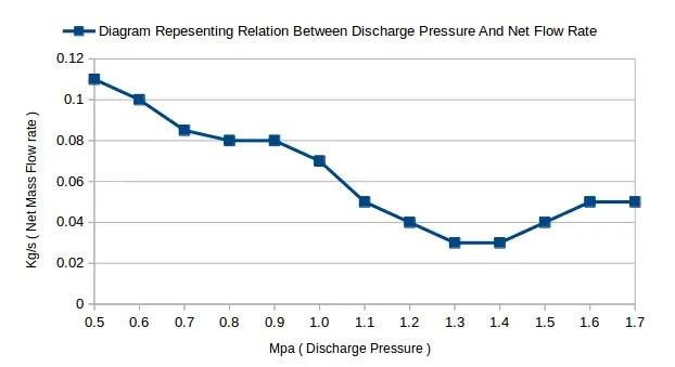 screw pump working graph