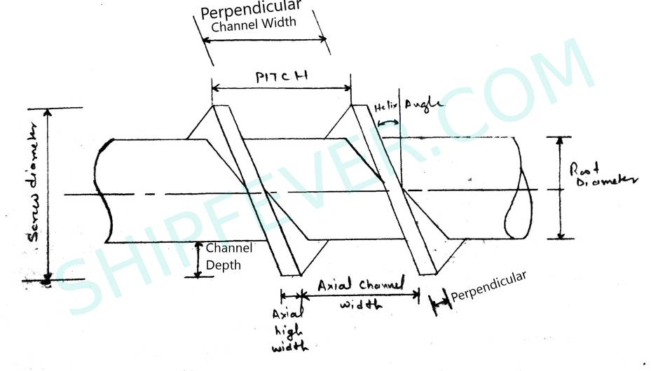 screw pump screw profile