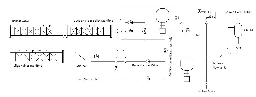 General Arrangement of Bilge And Ballast System