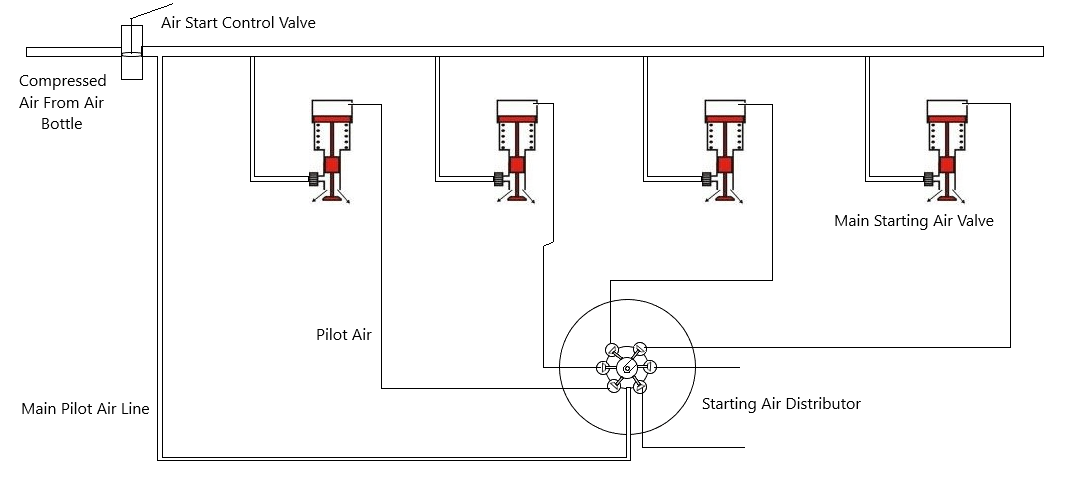 Basic Construction Of Starting Air Distributor and its working