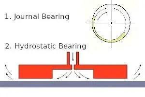 fluid bearings